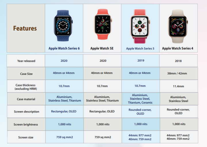 Apple watch comparison top part - all the latest models