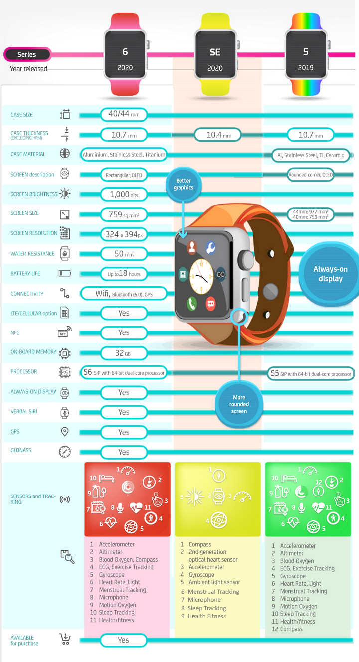 Apple watch latest model quick comparison