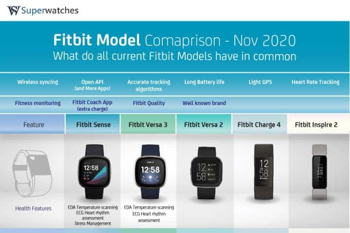 Fitbit model comparison introduction