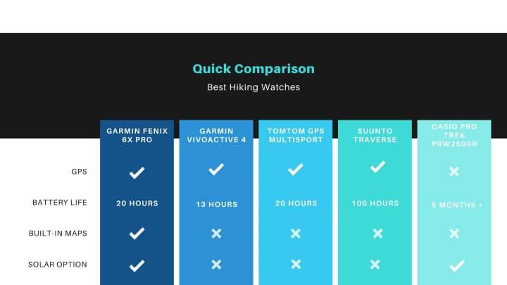 Best hiking watches - quick comparison