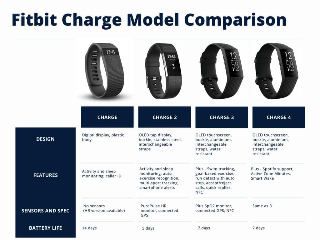 Fitbit Charge Model Comparison
